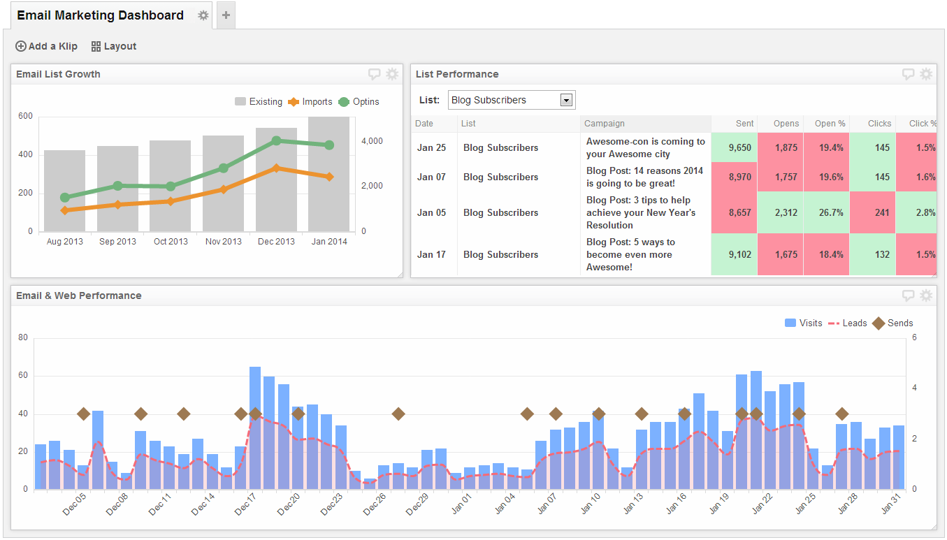 Email Marketing Dashboard - Take a data-driven approach to your email marketing campaigns.