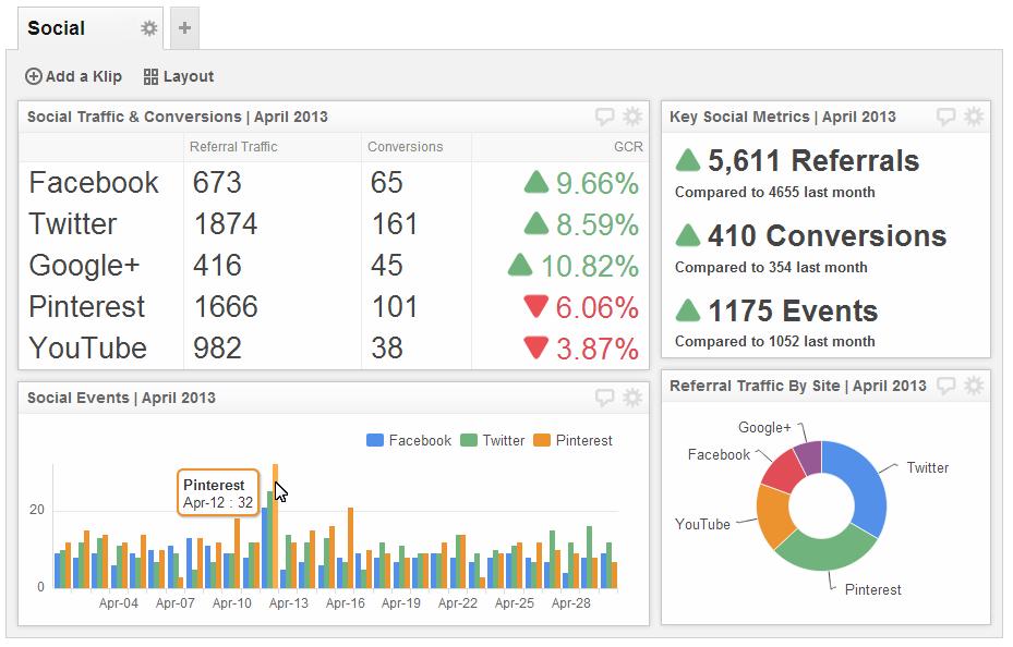 Social Media - Use social media analytics to fuel your marketing efforts.