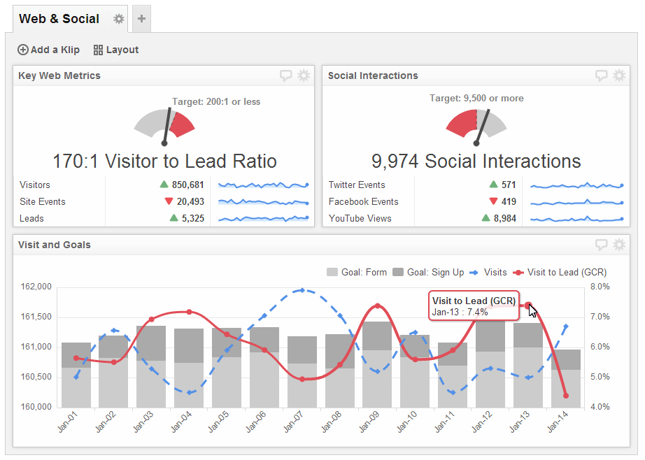Web and Social Analytics - Understand the correlation between social media and website performance.