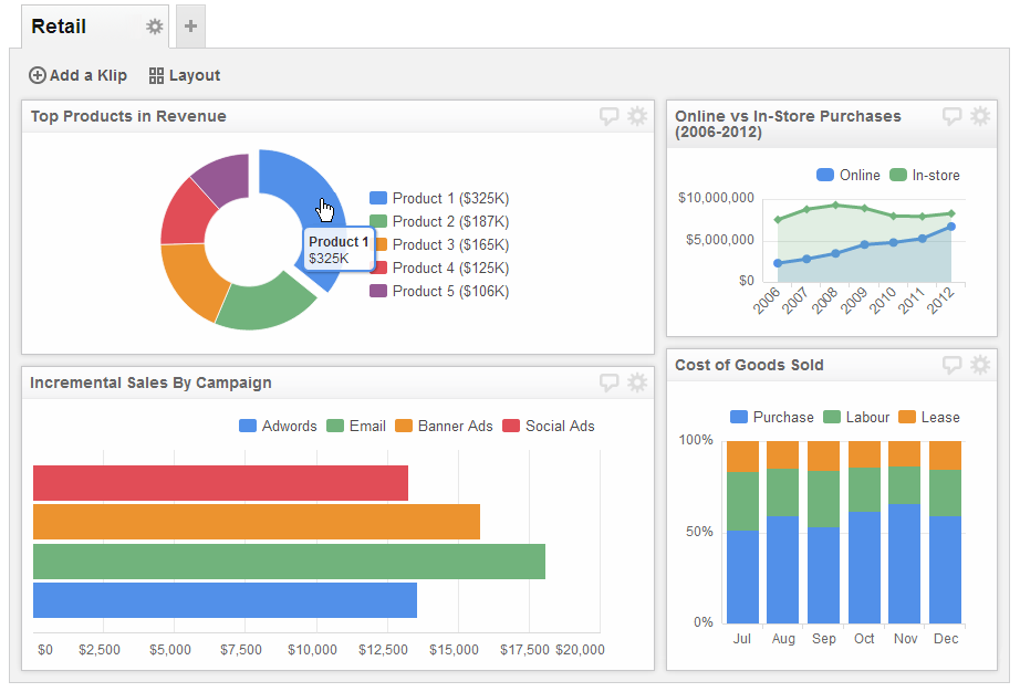 Sales Dashboard Examples | Sales Product Performance Dashboard