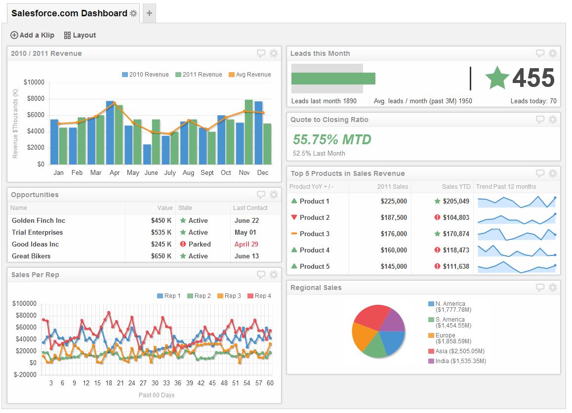 Salesforce Sales Dashboard Examples
