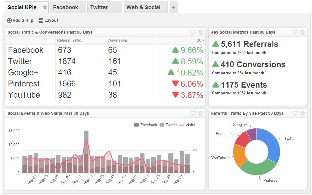Social Media Dashboard Examples