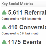 Social Media KPI Examples | Key Social Metrics