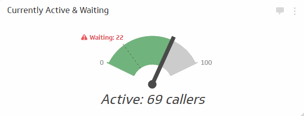 The Active and Waiting Calls KPI measures current volume compared to the number of callers waiting to be patched through to an agent. This is a real-time status metrics that should be shared with all of your agents to provide them with insight into their performance. Agents should be encouraged to resolve calls on a timely basis in order to get to the next caller in queue;