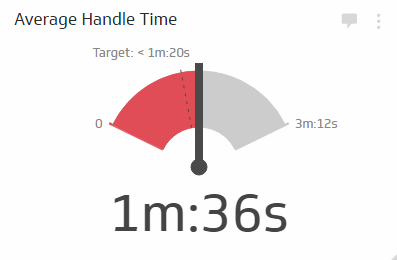 The Average Handle Time KPI measures the average amount of time spent on each call and includes related administrative duties such as submitting call reports. You can use this KPI to measure individual agent performance or to measure your call center's performance across the board. Average handle time is used as an indicator of call efficiency and should be taken into consideration alongside call resolution rate and cost per contact KPIs.