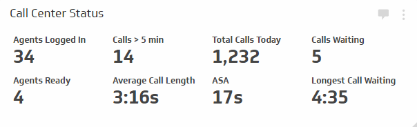 Call Center Status Metrics - Provide insight into the performance of your call center by monitoring multiple key metrics.