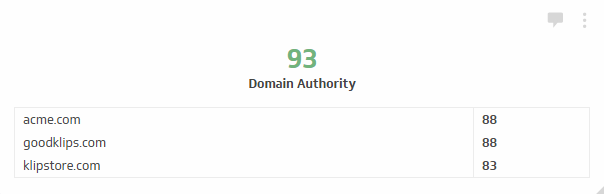 The Domain Authority metric measures the