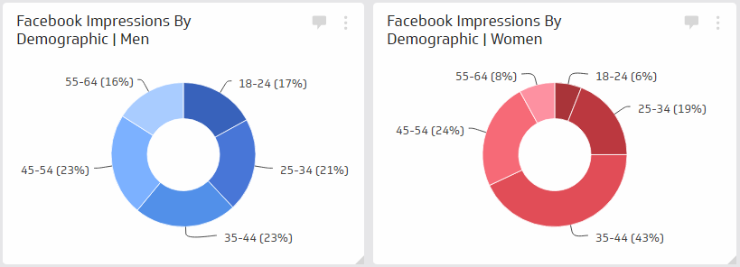 Facebook Page Demographics measure and analyze information about your Facebook followers to help you understand your audience. Unlike other social platforms, such as Twitter, Facebook provides rich demographic information about your page followers like age, sex, location, occupation and more. This information is not only helpful in crafting compelling content for your social audience, but also understanding more about your audience as a whole.