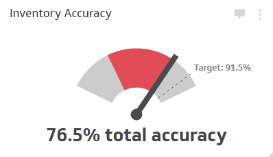 Inventory Accuracy - Measures the accuracy of your inventory by taking a headcount of items in stock and comparing it to what's recorded in your database.