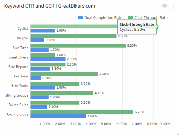 Keyword Click-Through Rate metrics measure how often your listings on the SERPs (Search Engine Results Pages) generates clicks compared the number of times your listing appears in search results. While keyword ranking metrics are the bread and butter of SEO analytics, click-through rates demonstrate how effective your listings are at prompting clicks. Attractive search results, especially those with images and well-written meta-descriptions, are much more likely to attract visitors.