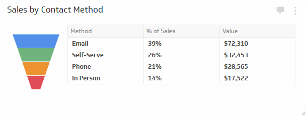 Sales by Contact Method - Monitor which contact methods are most effective at generating sales.
