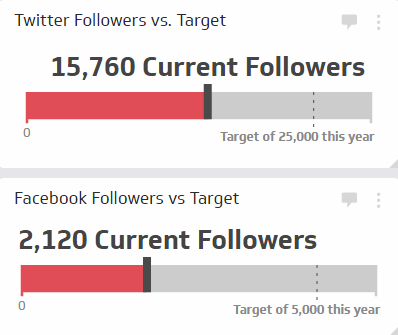 The Followers Growth KPI measures the number of new followers you've gained on a specific platform over a set period of time and compares that to a predetermined target. It's important not only to measure how many new followers you get, but also compare that to your objectives or even your competitors. This provides an indication of your