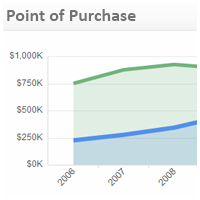 Retail KPI Examples | Point of Purchase