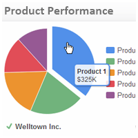 Sales KPI Examples | Product Performamce