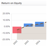Financial KPI Examples | Return on Equity