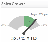 Sales KPI Examples | Sales Growth Metrics