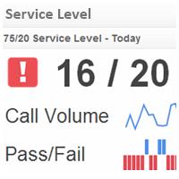 Call Center KPI Examples | Service Level
