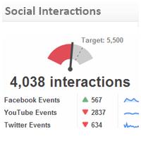 Social Media KPI Examples | Social Interactions
