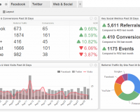 Social Media Dashboard Examples | Social Media Performance Dashboard