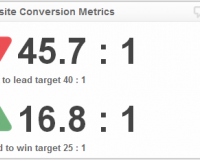 Marketing KPI Examples | Goal Completion Rate KPI