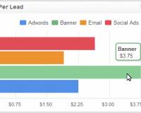 Marketing KPI Examples | Cost Per Lead KPI