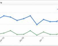 Marketing KPI Examples | Email Marketing Engagement Score