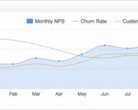Marketing KPI Examples | Net Promoter Score
