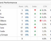 Marketing KPI Examples | Keyword Performance