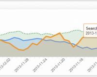 Marketing Metrics & KPI Examples  | Web Traffic Sources Metrics