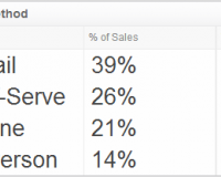 Sales KPI Examples | Sales by Contact Method